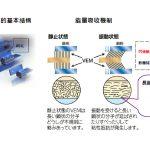 <h3><strong>新日鐵制震產品 - 黏彈性制震壁(VEM)</strong></h3>